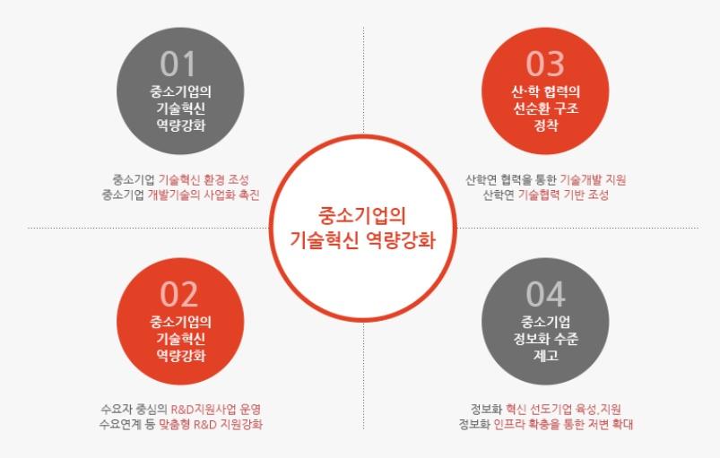 2019-08 기술혁신형 중소기업(Inno-Biz)인증