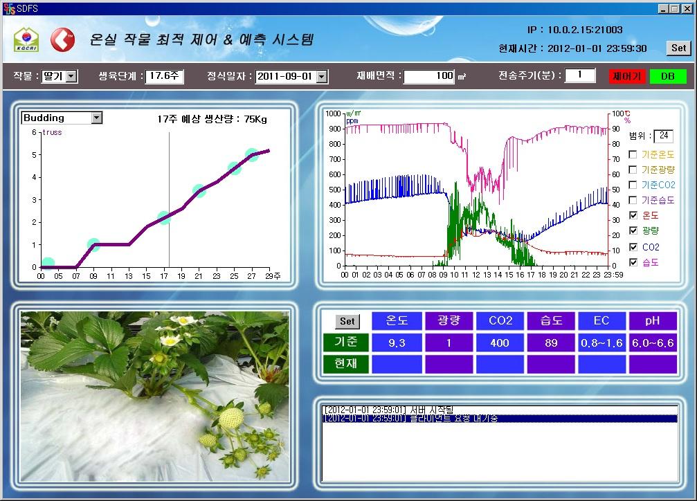 차세대 복합 생장환경 최적화 기술개발 3차년도 / (사)한국온실작물연구소