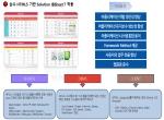인사관리시스템 웹표준화 개발 / (주)광주은행